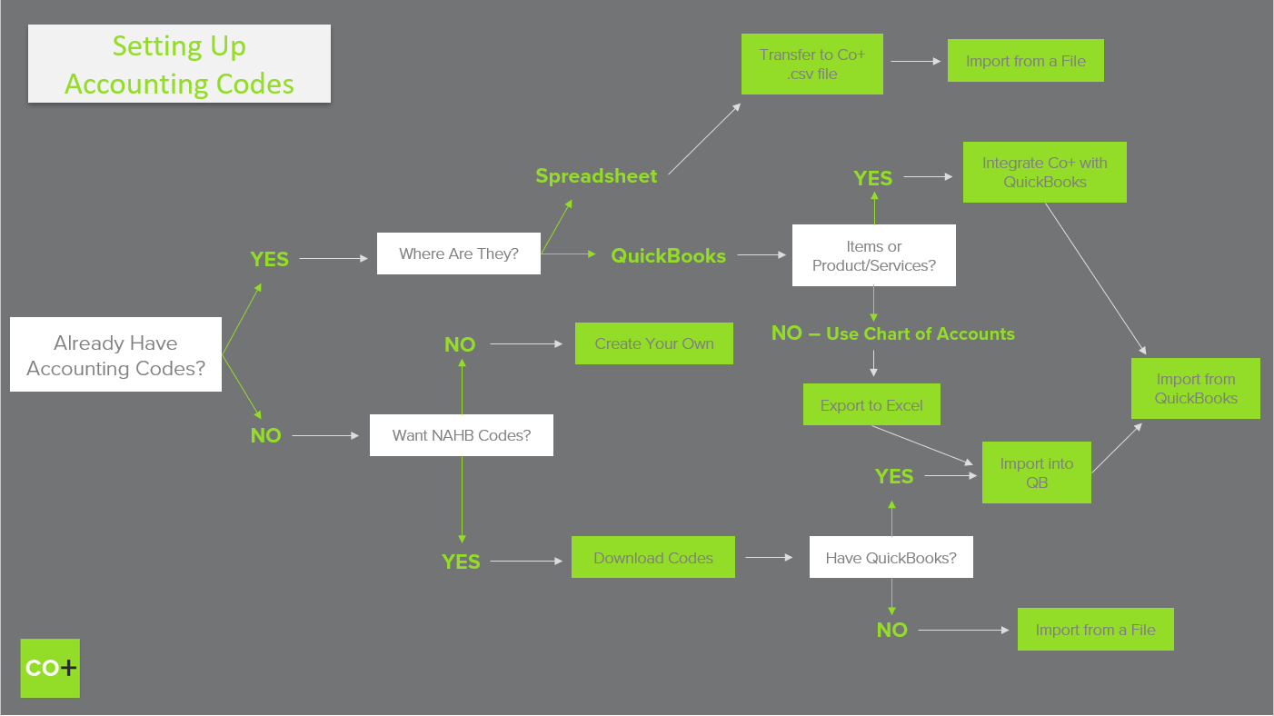 Setting_Up_Accounting_Codes_Decision_Tree.png